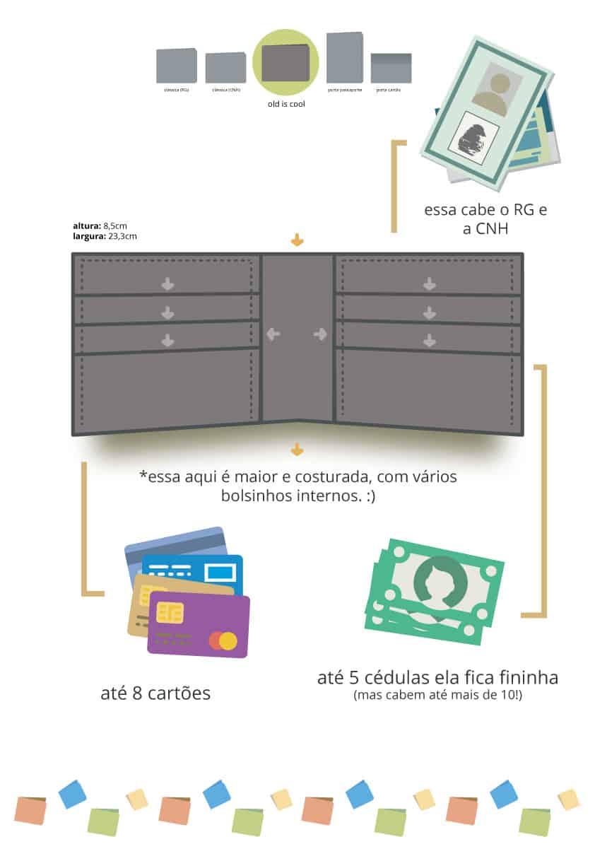 infográfico: tamanhos e o que cabe nas carteiras da dobra